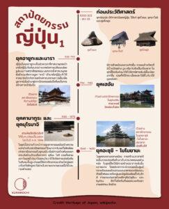 สถาปัตยกรรมญี่ปุ่น